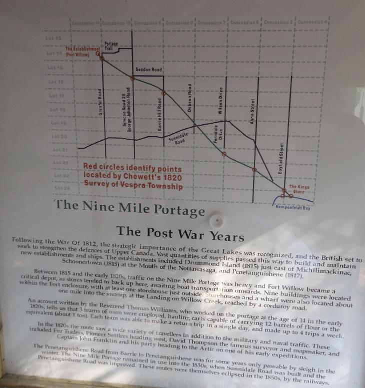 Sign describes what happened to Fort Willow after the War of 1812. Located in Ontario near the minesing swamp.